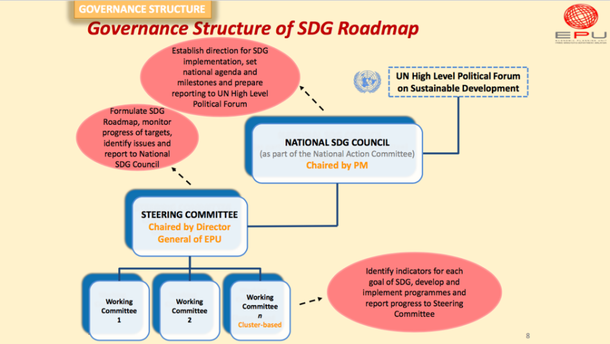 governance structure of ML SDGs